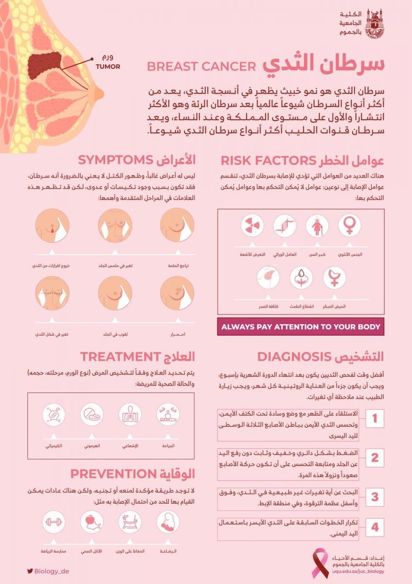 التوعية بمرض السرطان